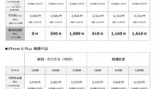 Softbank iPhone 6機種代金